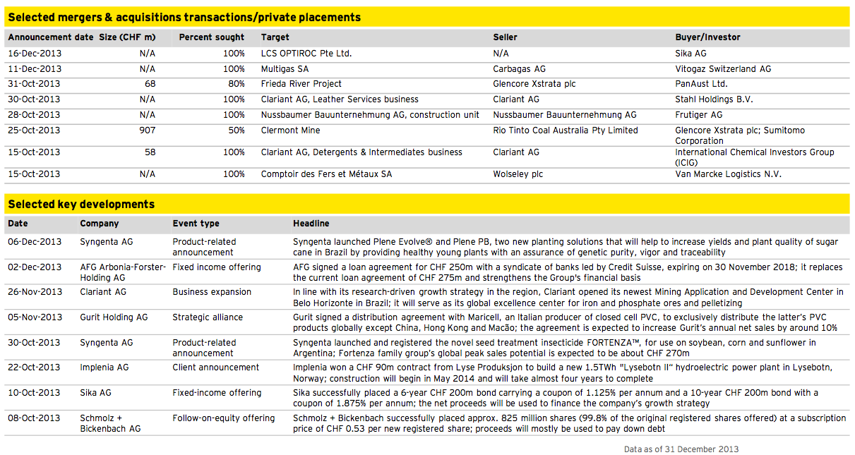 Figure 7: Chemicals, Construction and Materials Q4 2013