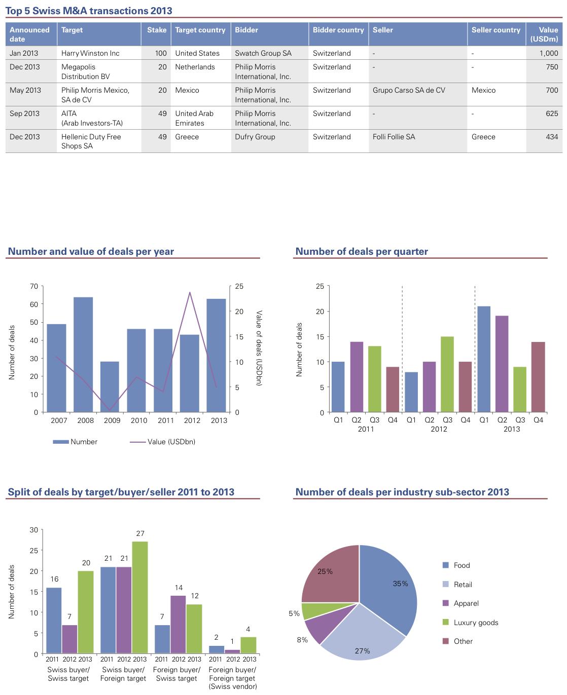 Figure 9: Consumer Markets 2013