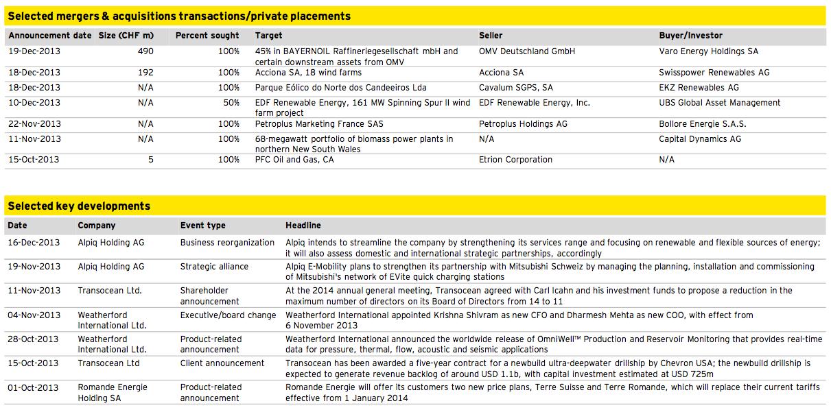 Figure 9: Energy and Utilities Q4 2013