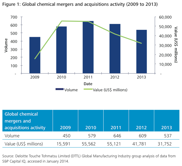 Figure 1: Global chemical mergers and acquisitions activity (2009 to 2013)