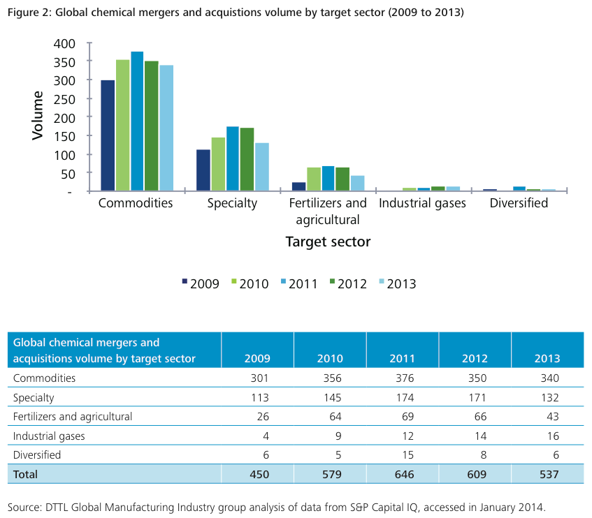 Figure 2: Global chemical mergers and acquisitions volume by target sector (2009 to 2013)