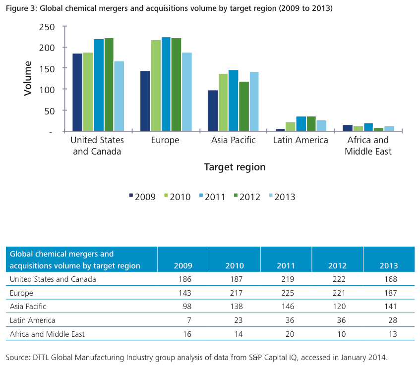 Figure 3: Global chemical mergers and acquisitions volume by target region (2009 to 2013)