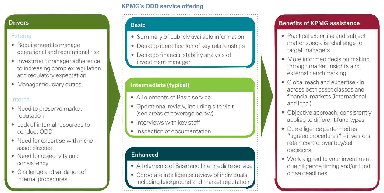 figure 1 kpmg odd service offering