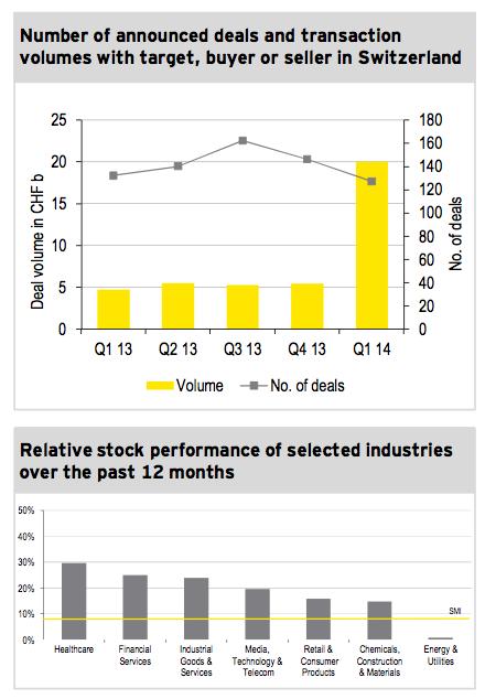 Figure 1: M&A market Q1 2014