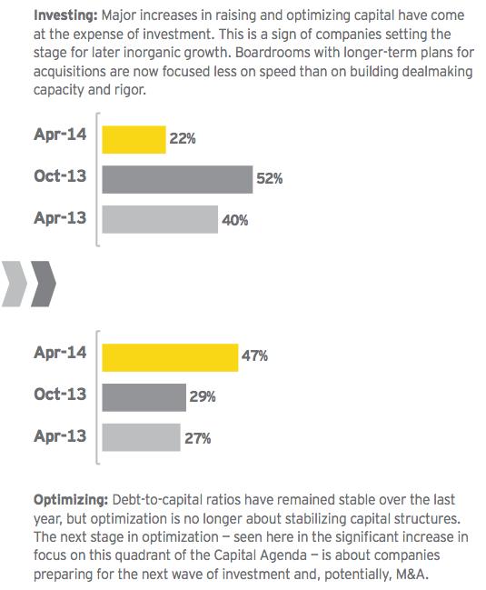 Figure 10: Shift toward optimizing and raising capital