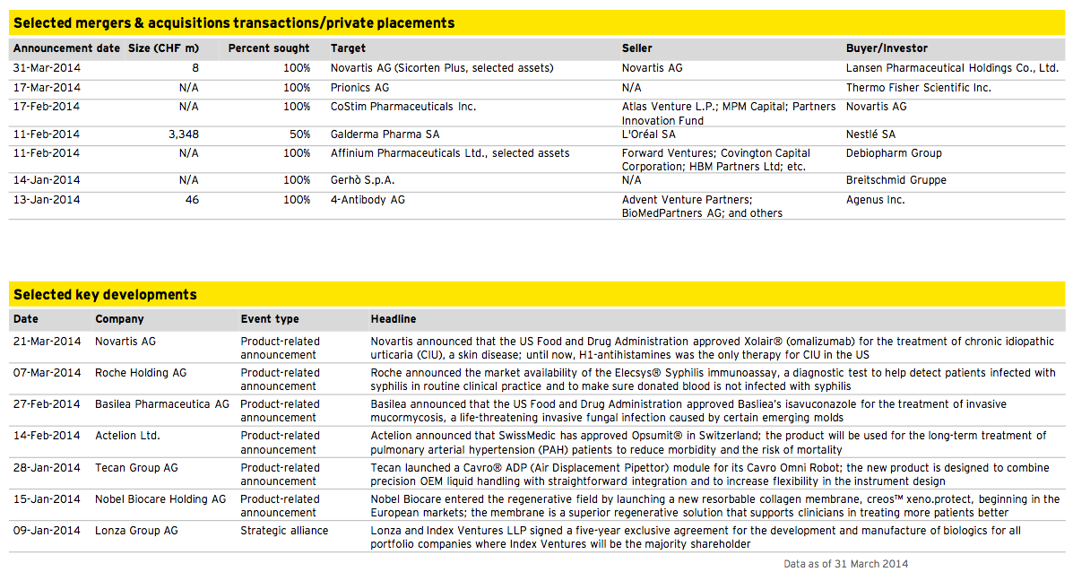 Figure 13: Healthcare Q1 2014