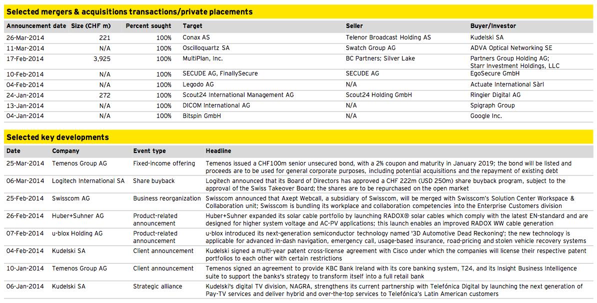 Figure 17: Media, Technology and Telecommunications Q1 2014