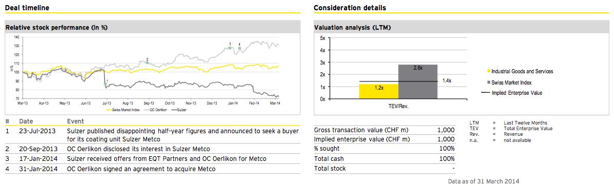 Figure 20: Deal of the quarter Q1 2014