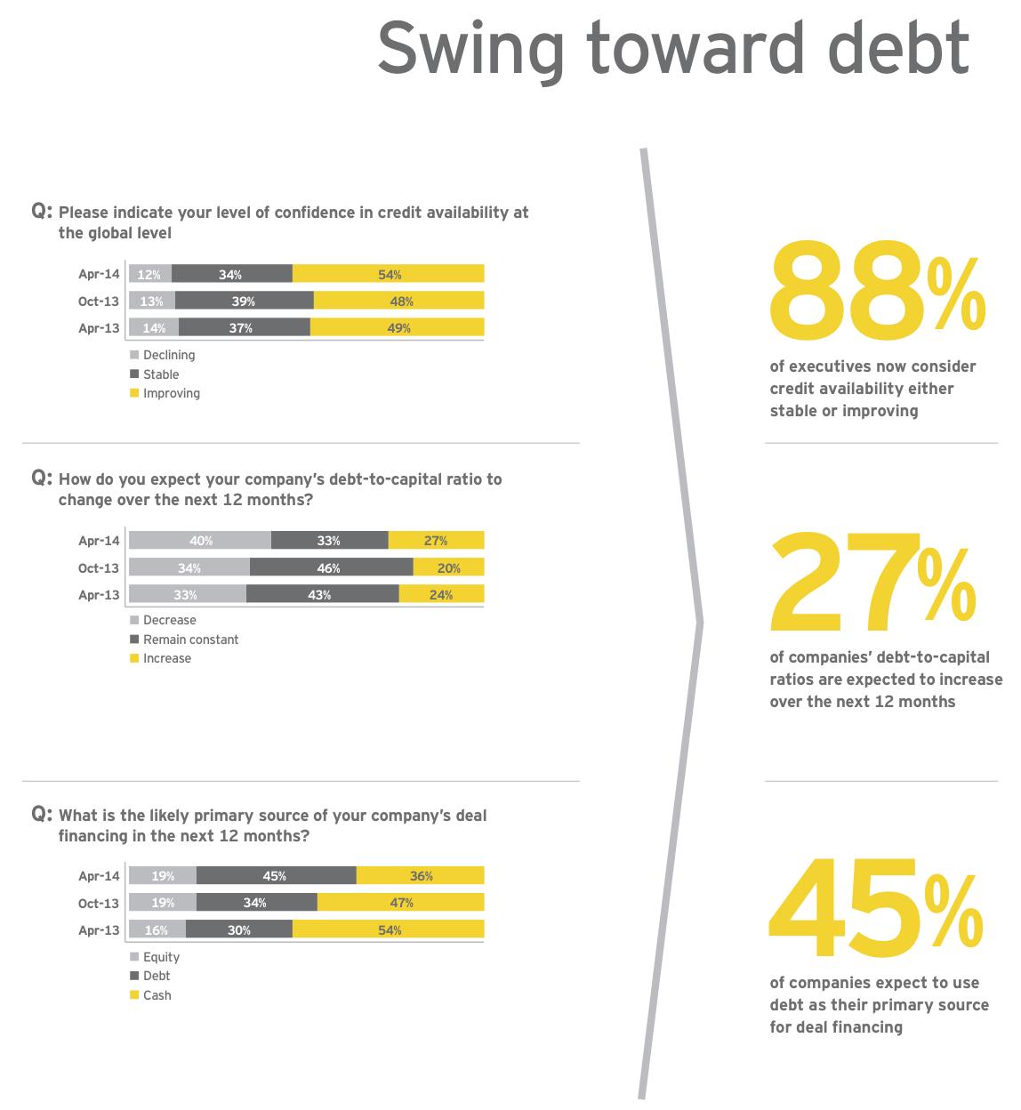 Figure 3: Swing toward debt