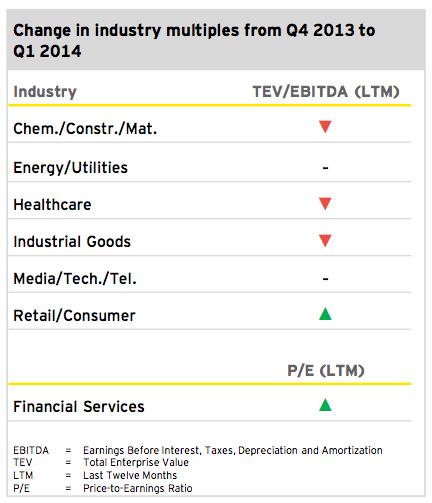 Figure 4: Outlook 2014 Q1