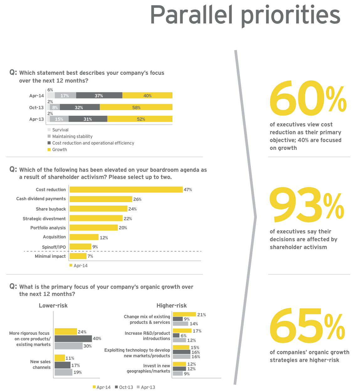 Figure 4: Parallel priorities