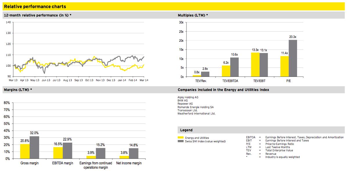 Figure 8: Energy and Utilities Q1 2014