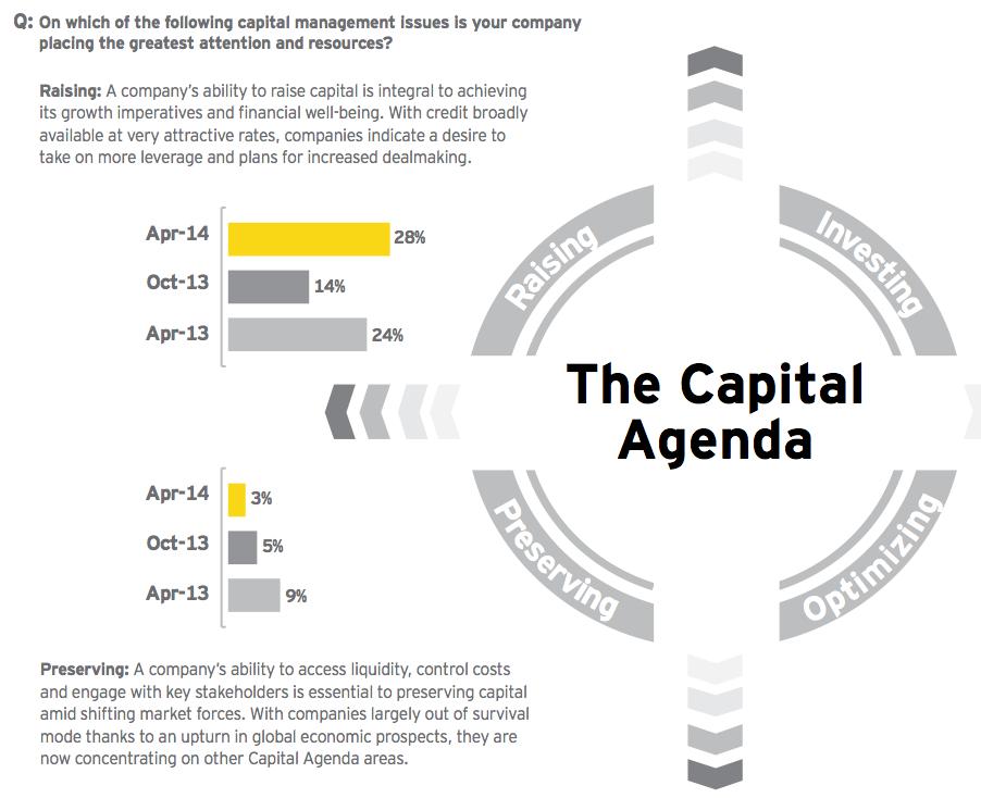 Figure 9: Shift toward optimizing and raising capital