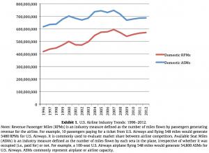Exhibit 1 U.S. Airline Industry Trends: 1996–2012