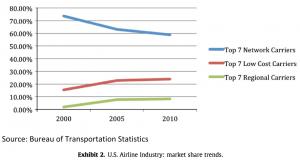 Exhibit 2 U.S. Airline Industry: market share trends