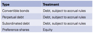 Exhibit 3 Major types of instruments and their treatment for tax purposes
