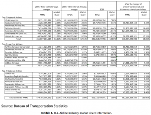 Exhibit 3 U.S. Airline Industry market share information