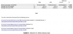 Exhibit 4 Selected U.S. Airline Industry data