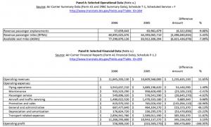 Exhibit 5AB U.S. Airways – data for strategic variance analysis