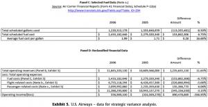 Exhibit 5CD U.S. Airways – data for strategic variance analysis