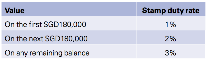 Figure 1 Duty payable rates Singapore 2014