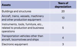 Figure 1 Minimum depreciation periods for relevant asset types
