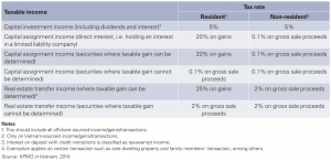 Figure 1 Tax on capital investment and assignment rates, Vietnam