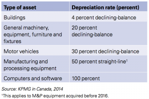 Figure 1 Type of asset 2014 Canada