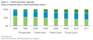 Figure 2 — World trade flows regionally