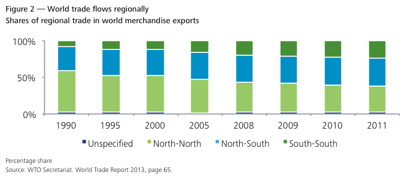 Figure 2 — World trade flows regionally