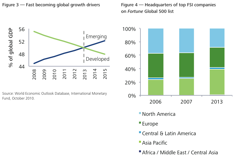 Figure 3-4 — Fast becoming global growth drivers