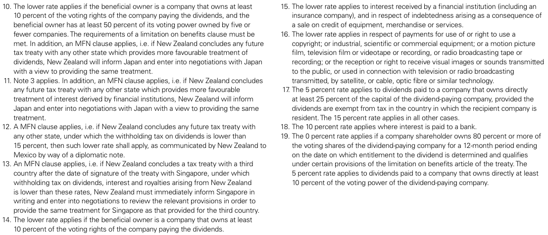 Figure 4 New Zealand – Withholding tax rates 2014