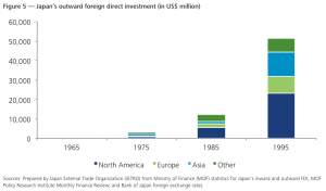 Figure 5 — Japan's outward foreign direct investment