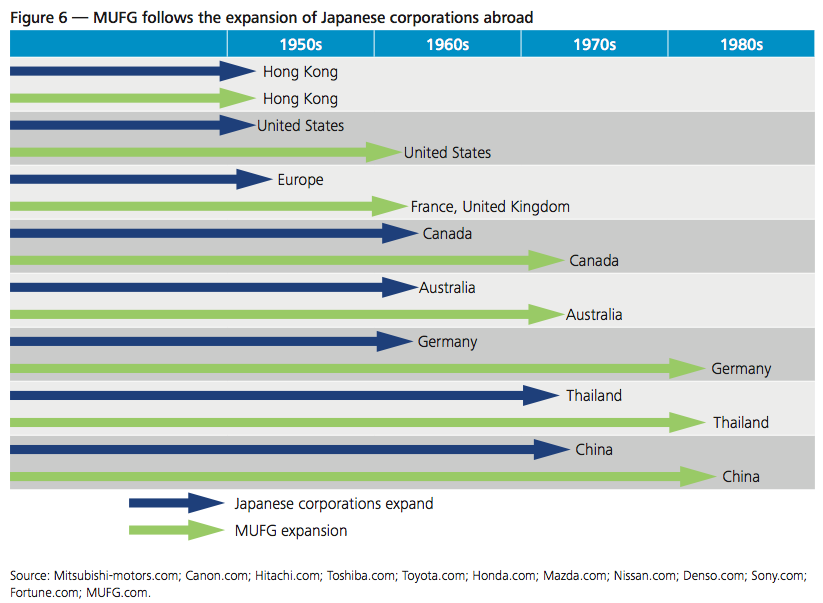 Figure 6 — MUFG follows the expansion of Japanese corporations abroad