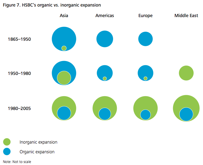 Figure 7 - HSBC's organic vs. inorganic expansion