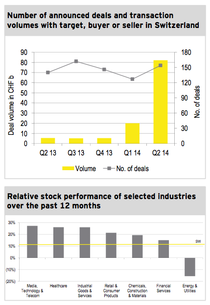 Figure 1: M&A market Q2 2014