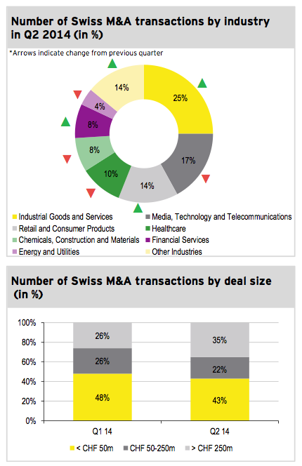 Figure 3: Transactions by industry and size Q2 2014
