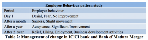 Table 2 Management of change-ICICI bank-Bank of Madura Merger