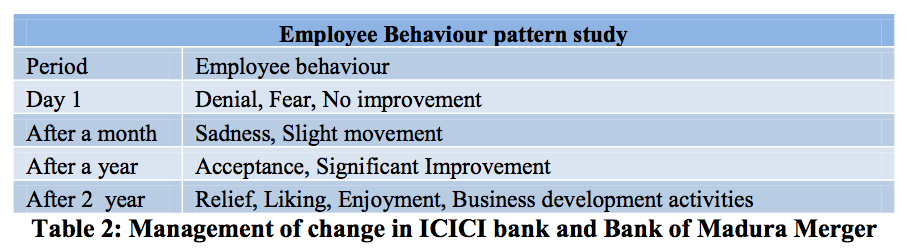 Table 2 Management of change-ICICI bank-Bank of Madura Merger