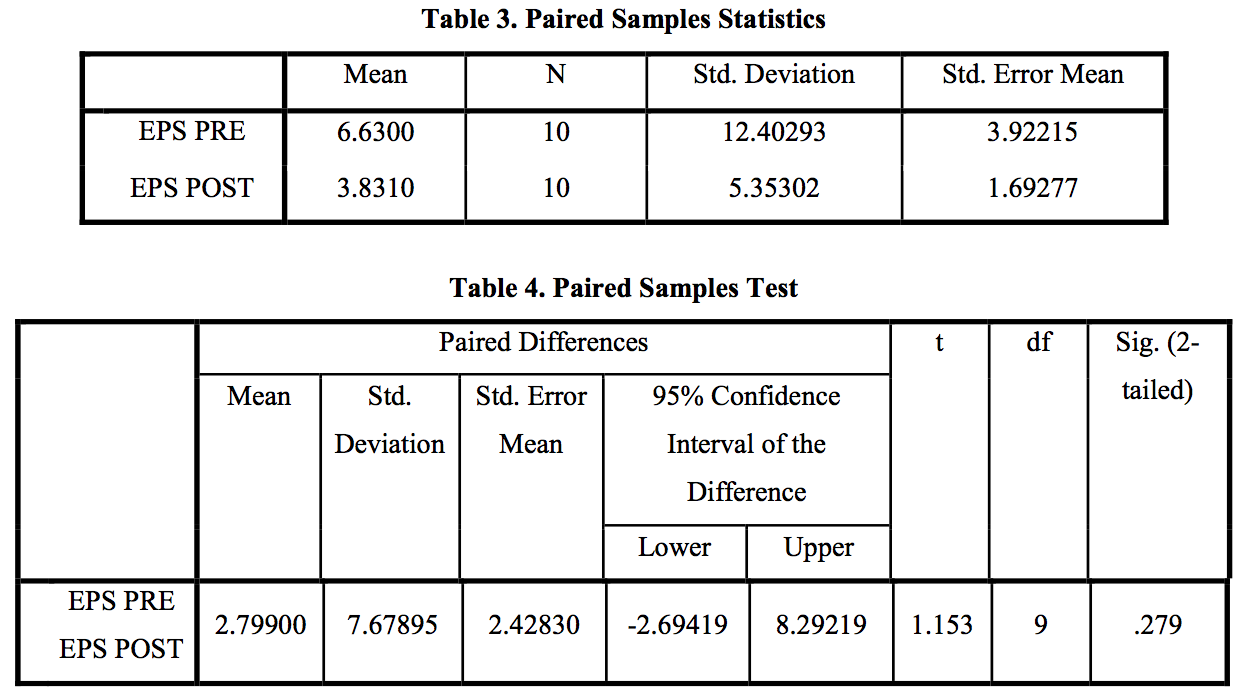 Table 3-4 EPS t Test