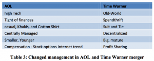 Table 3 Changed management in AOL and Time Warner merger
