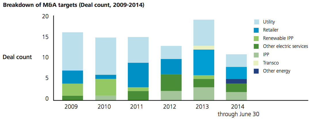 Figure 1 Breakdown of M&A targets (Deal count, 2009-2014)