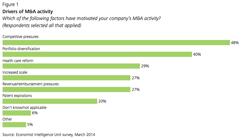 Figure 1 Drivers of M&A activity