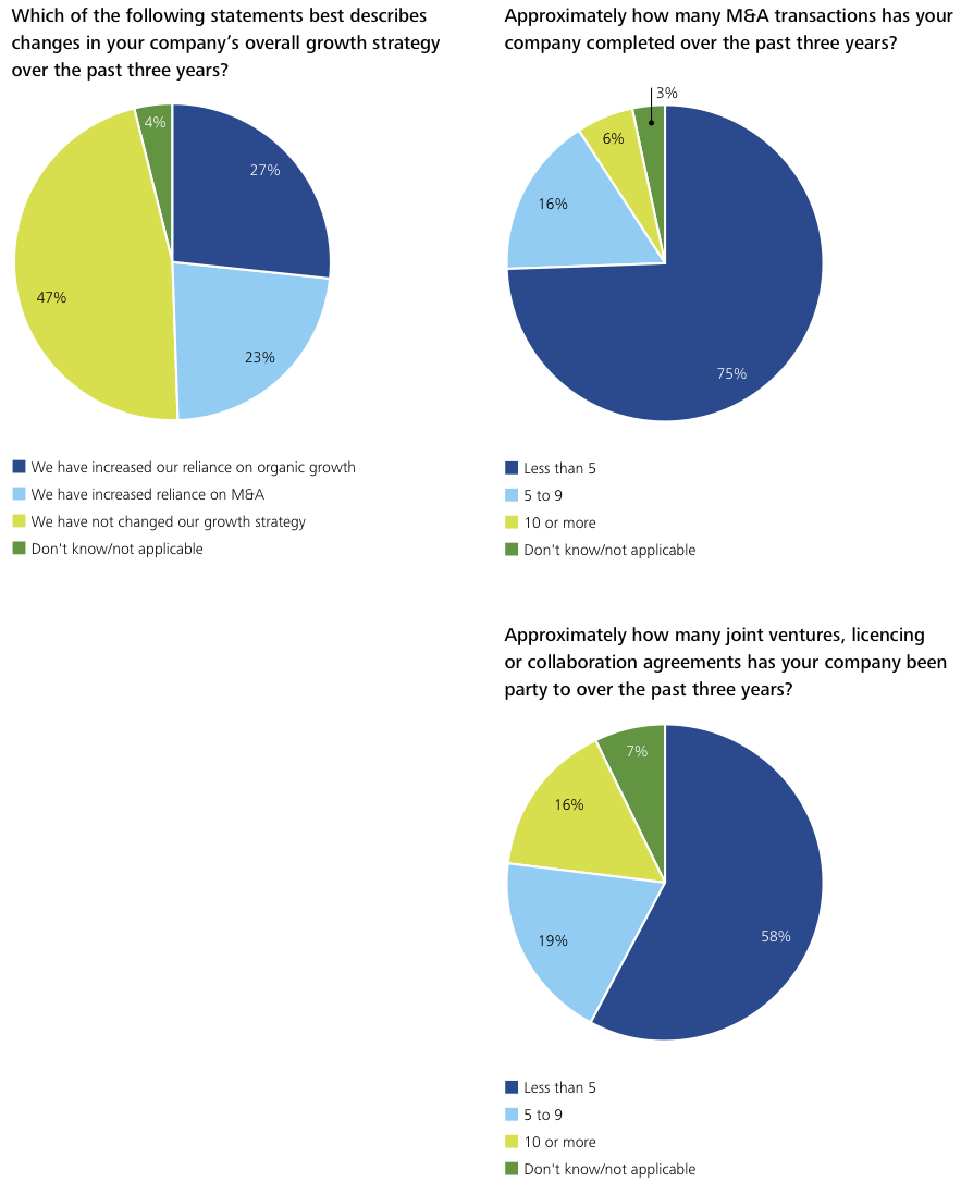 Figure 10 Appendix Survey Results