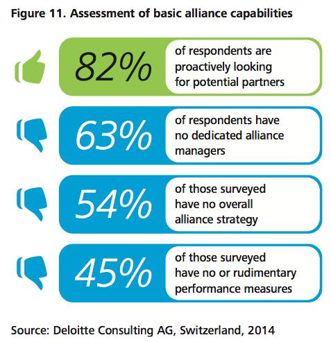 Figure 11 Assessment of basic alliance capabilities