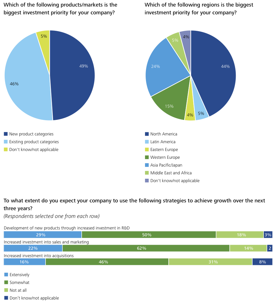 Figure 12 Appendix Survey Results