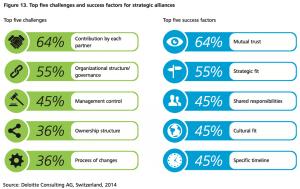 Figure 13 Top five challenges and success factors for strategic alliances