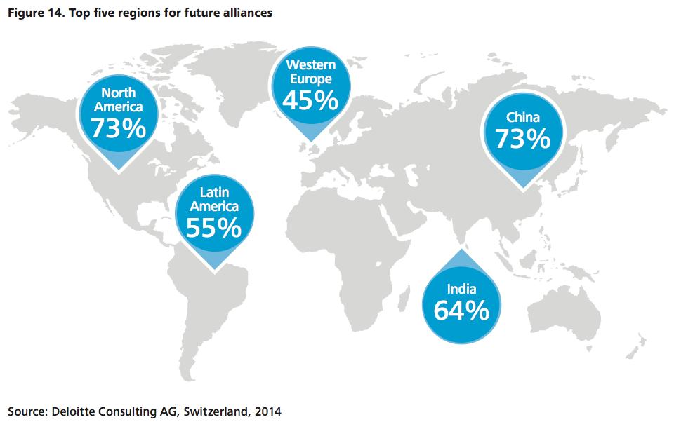 Figure 14 Top five regions for future alliances