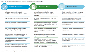 Figure 16 Best practices for successful alliances throughout the whole lifecycle