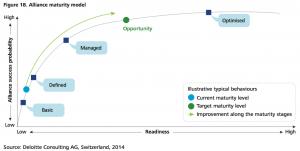 Figure 18 Alliance maturity model